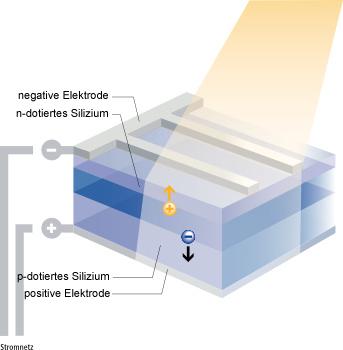 Photoelektrischer Effekt - Strom durch Sonnenlicht